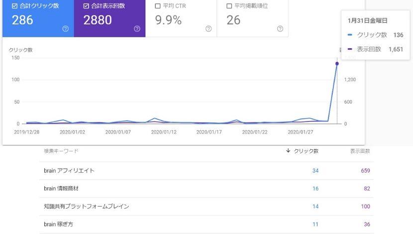 ブログ初心者がアクセス数ゼロから一日136件に爆上がりした方法【トレンド記事のコツ】