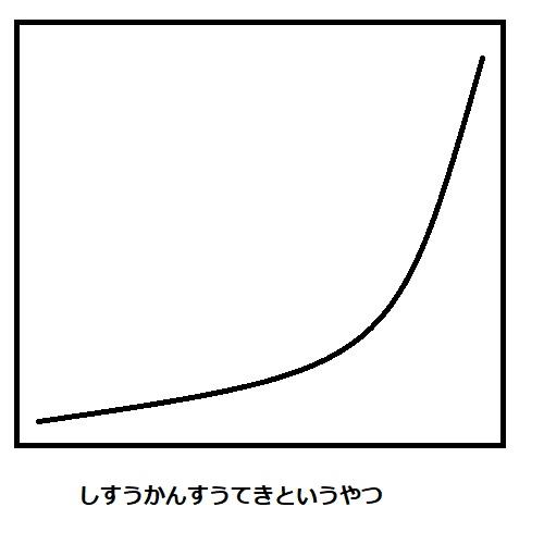 ブログ収益の推移を表したグラフ(指数関数的)