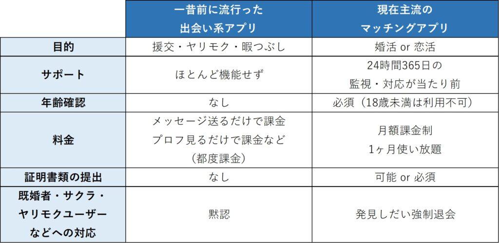 出会い系アプリと婚活マッチングアプリの違い【解説】