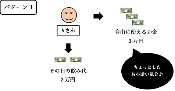 沖縄の模合の例_パターン1