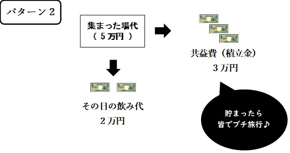 沖縄の模合の例_パターン2